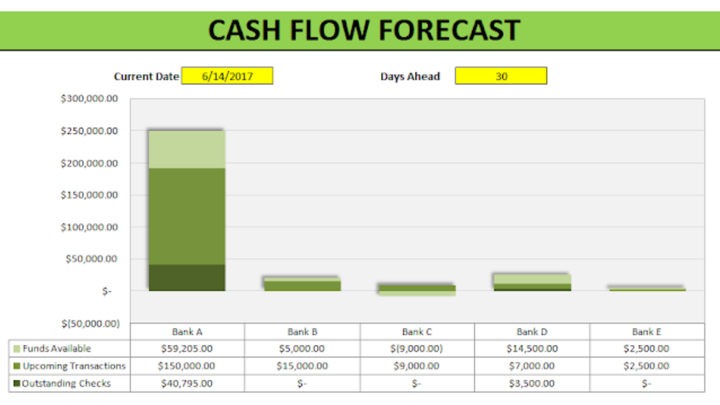 Cash Flow Forecast Template Howtoexcelnet