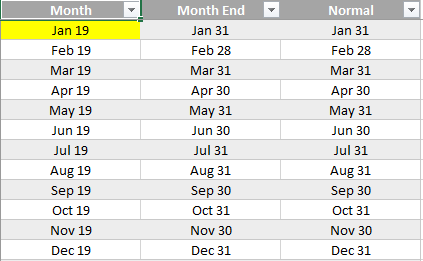 month end list