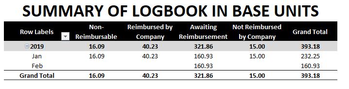 mileage log summary