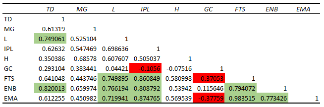 correlation matrix conditional formatting excel