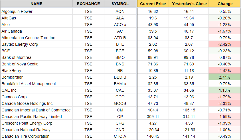 google sheets stock prices