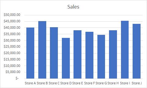 sales chart excel