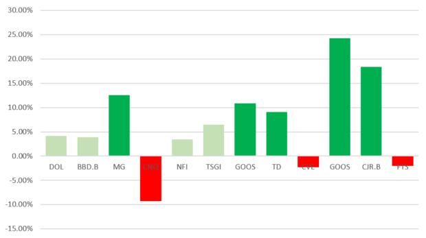 monthly return stocks bar chart stacked